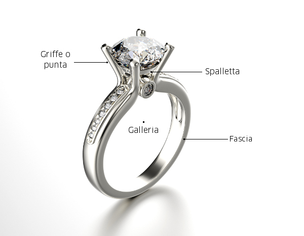 Struttura di un anello